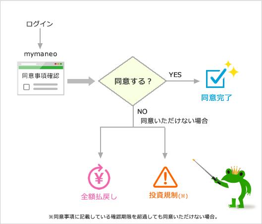 mymaneoに投資意思の確認の同意事項が表示されてからの流れ