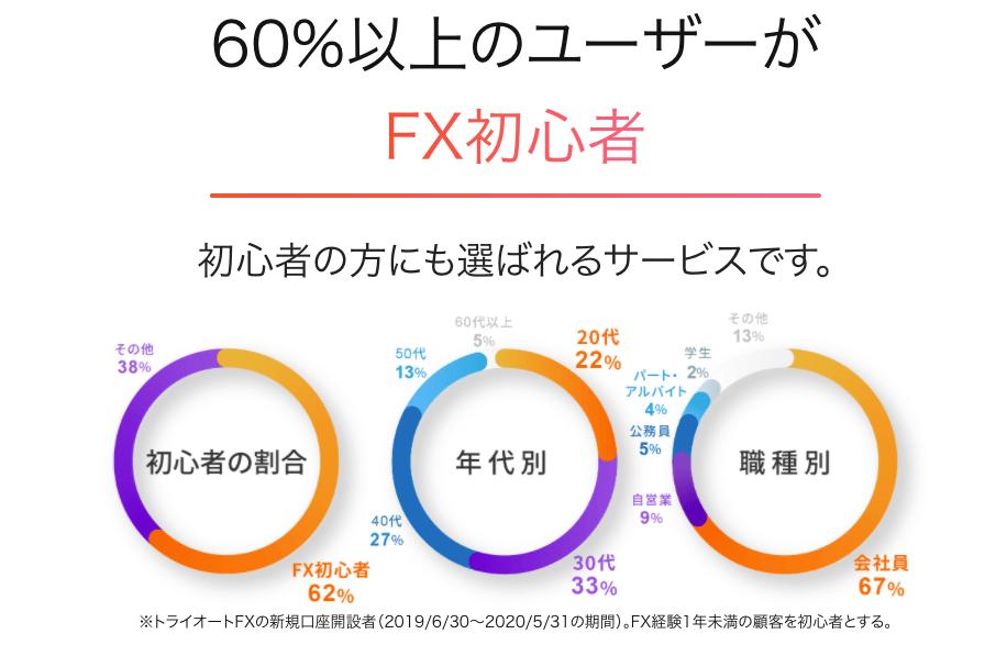 FX自動売買_トライオートFXのユーザー