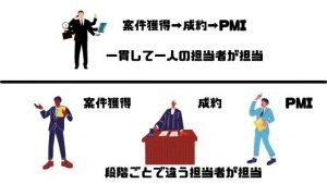 M&A_仲介会社_M&A仲介会社の種類