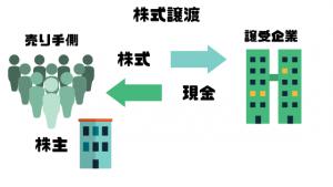 M&A仲介会社_比較_株式譲渡