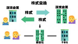 M&A仲介会社_比較_株式交換