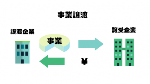M&A仲介会社_比較_事業譲渡