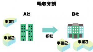 M&A仲介会社_比較_吸収分割