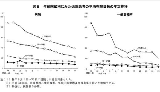 年齢階級別平均入院日数_推移
