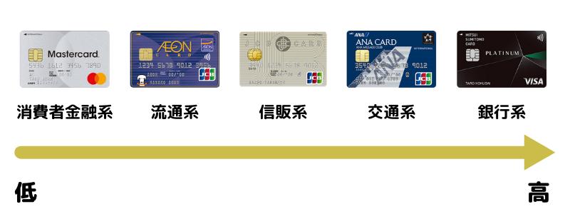 クレジットカードの分類