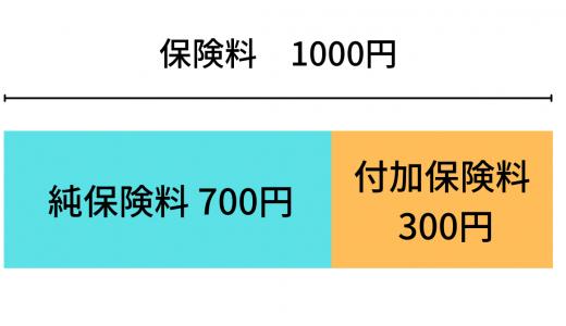 保険料_内訳_仕組み