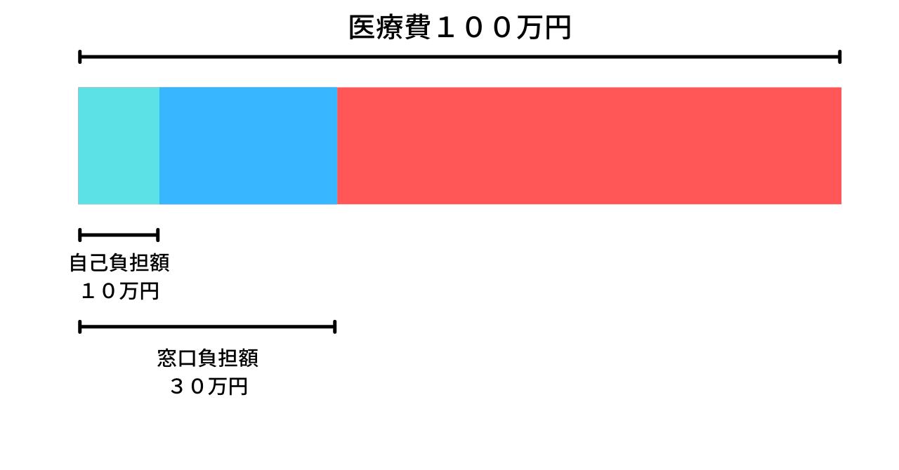 高額療養費_解説
