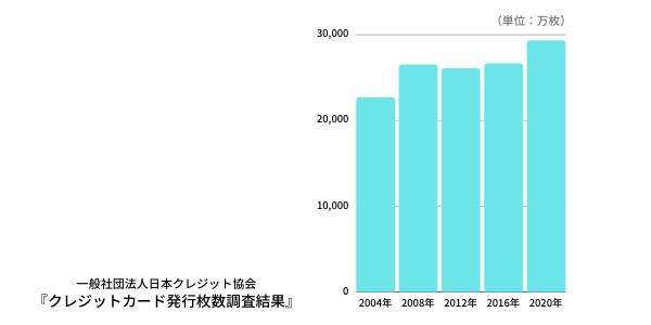 日本人のクレジットカード発行枚数の推移グラフ