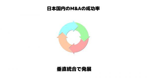 M&A_成功率_垂直統合