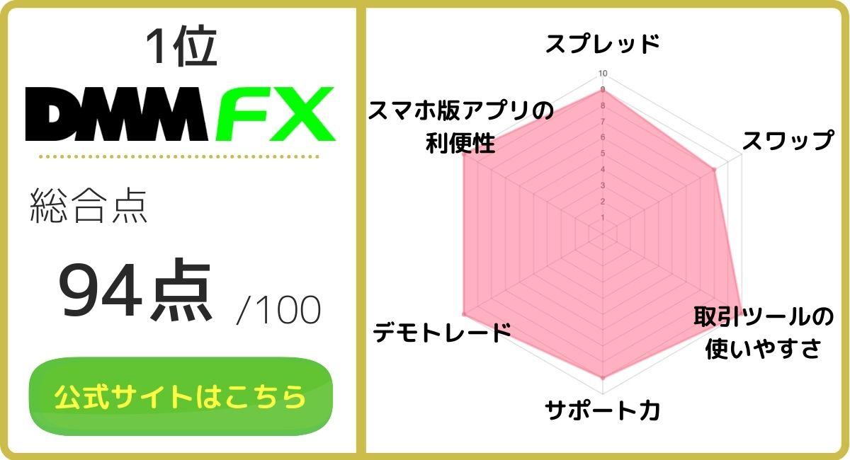 FXおすすめ_DMMFX