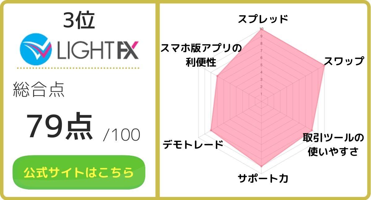 FXおすすめ_LIGHTFX