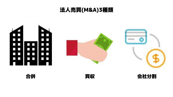 法人売買_M&A_3種類