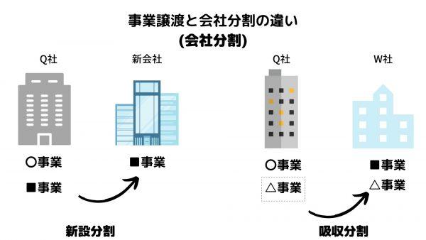 事業譲渡_会社分割