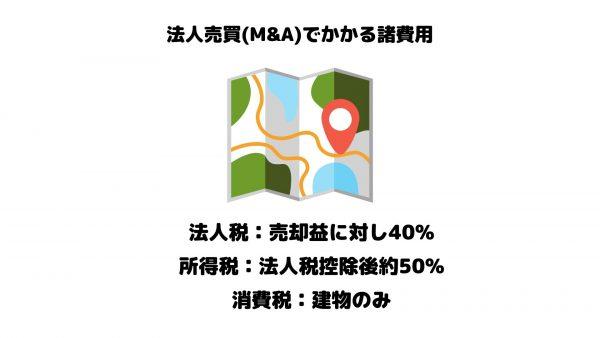 法人売買_M&A_諸費用_税金