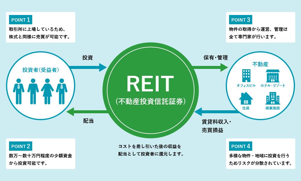 REIT_おすすめ_仕組み