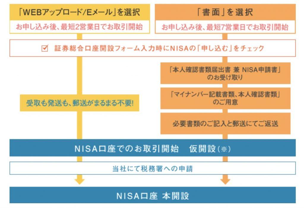SBI証券つみたてNISA_口座開設手順