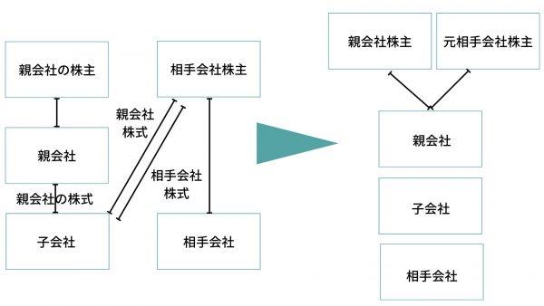 株式交換_三角株式交換