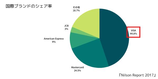 国際ブランドのシェア率
