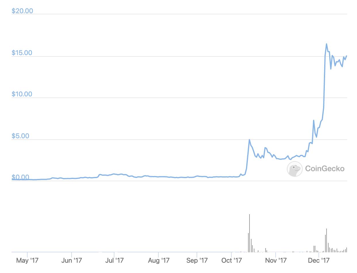 2017年末 仮想通貨バブルで大きく価格上昇