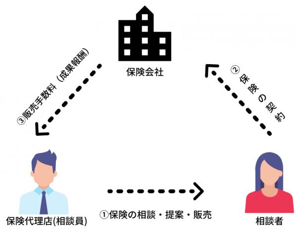 保険代理店(保険相談窓口)_ビジネスモデル