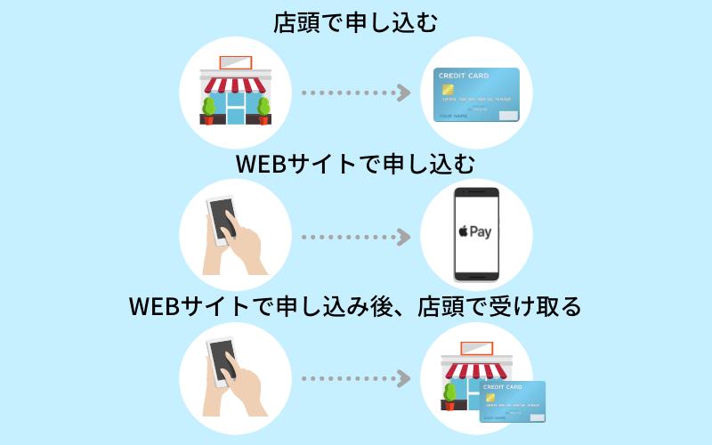 クレジットカードの即日発行_3通りの方法