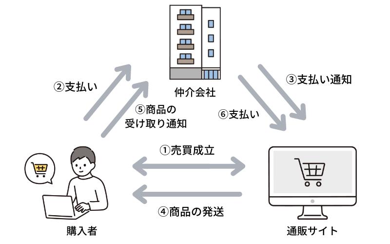 ネットショッピングの仕組み